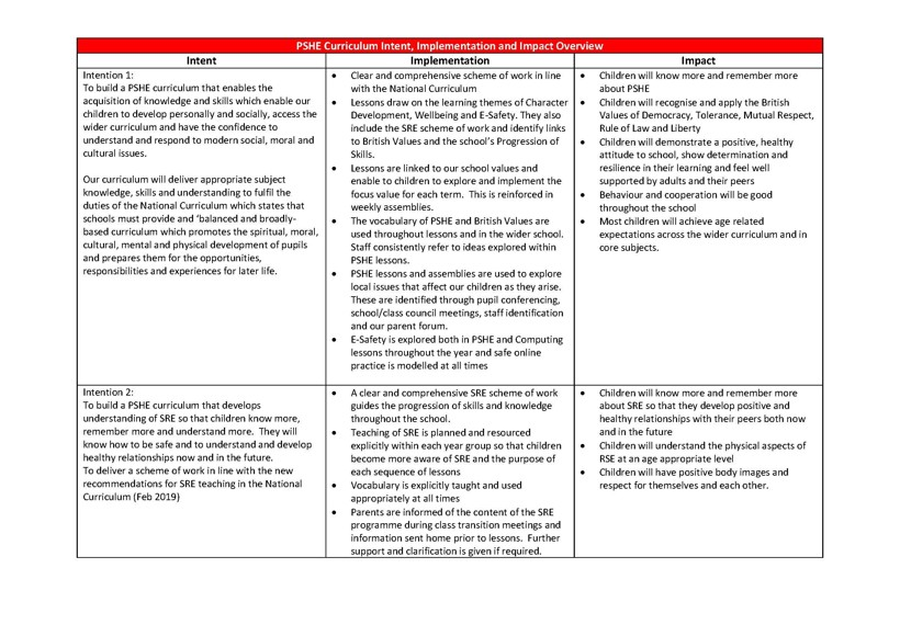 PSHE Curriculum Intent Page 1