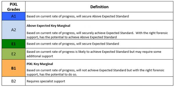 PiXL Language of Assessment Year 1   5