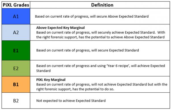 PiXL Language of Assessment Year 6